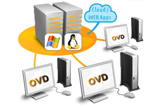 ovd cloud